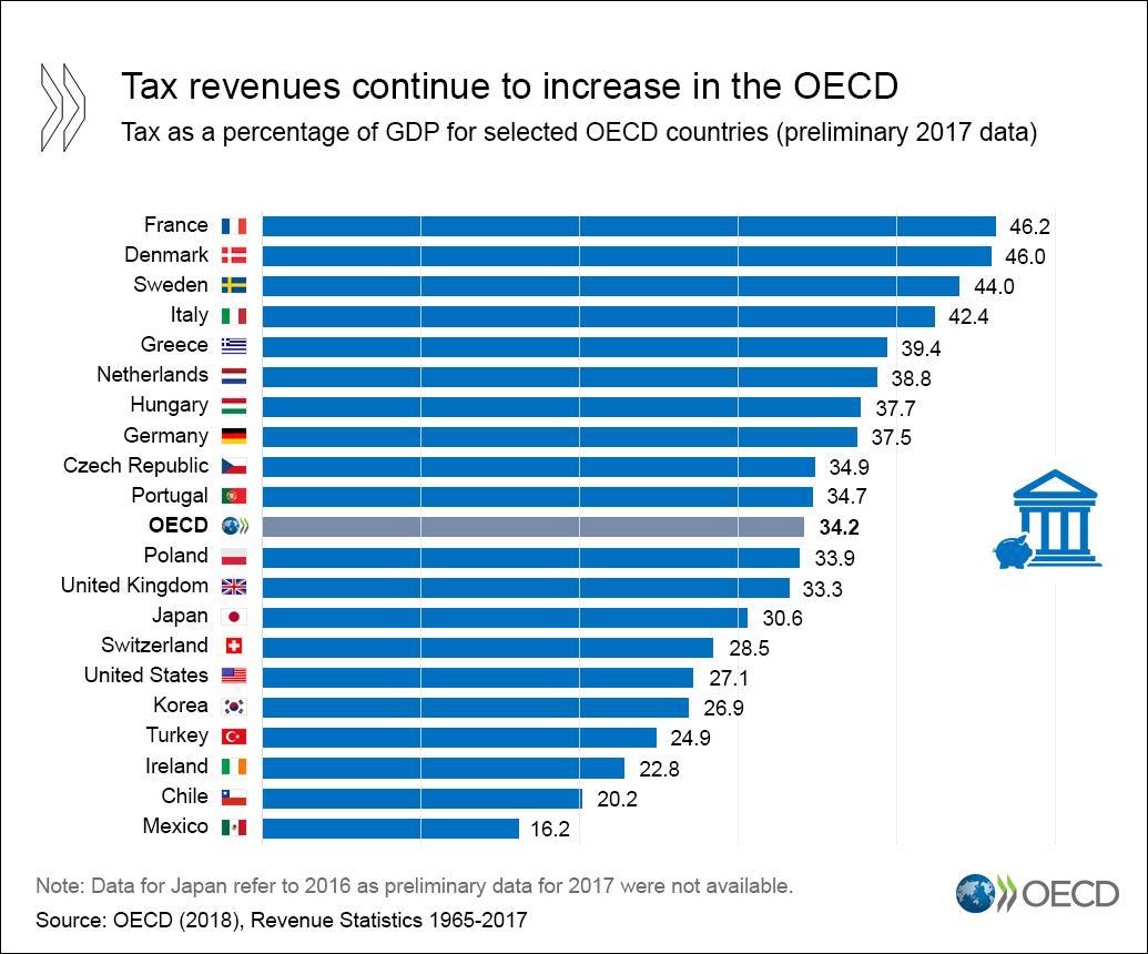revenue statistics 2018 - en
