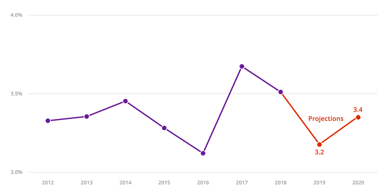 OECD Economic Outlook May 2019