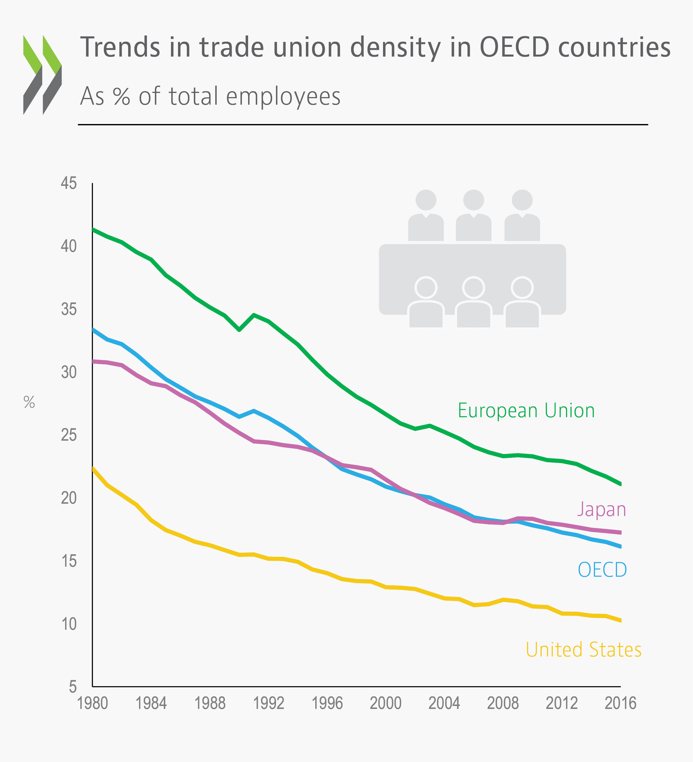 oecd employment outlook 2018 - en - oecd