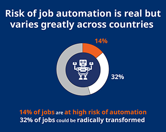 Risk of job automation is real but varies greatly across countries