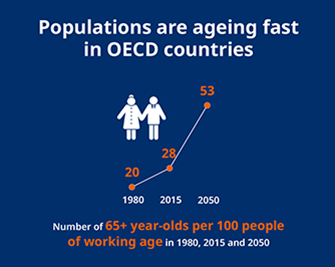 Population are ageing fast in OECD countries