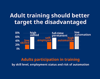 Adult training should better target the disadvantaged