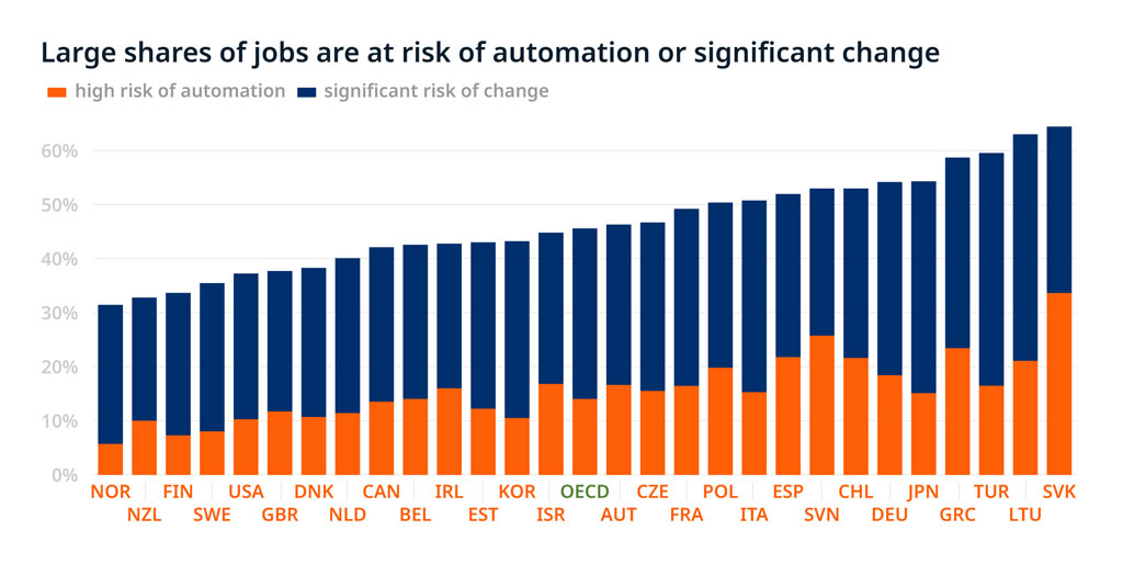 Large shares of jobs are risk of automation or significant change