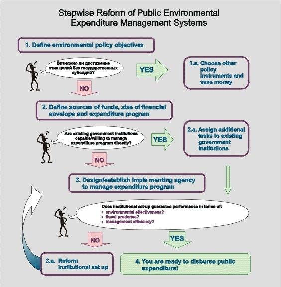 public expenditure management thesis Evaluation of public financial management reform the evaluation of public financial management reform is one of bpems budget and public expenditure management.