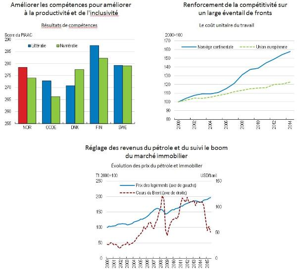 norway graphs from ES for FR site