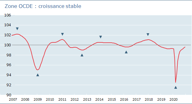 zone OCDE :  croissance stable