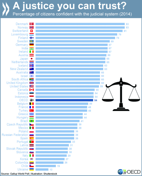 list oecd countries