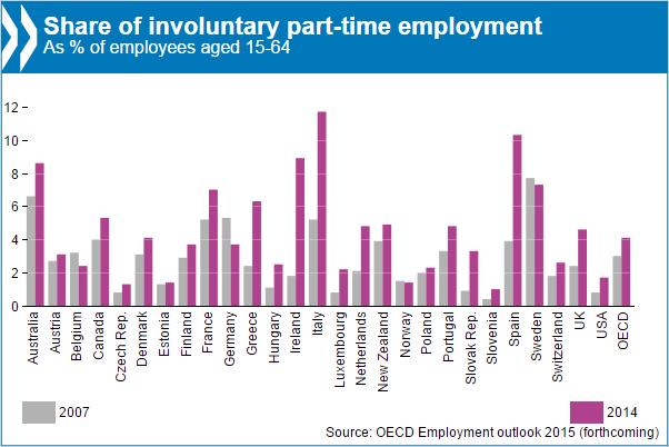 OECD in Figures: Employment