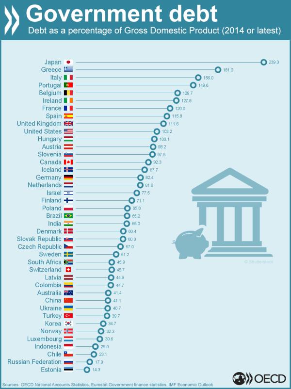 [Image: gov%20debt%20percent%20gdp.png]