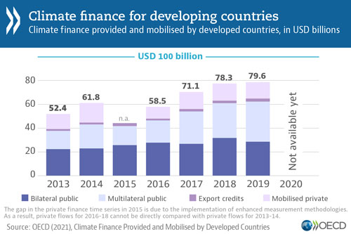 © OECD - Climate finance for developing countries - Climate finance provided and mobilised by developing countries, in USD billions (graph)