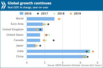OECD Global economic outlook