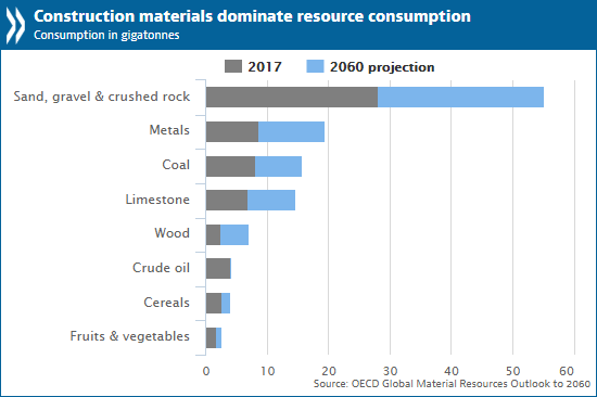 Raw materials use to double by 2060 with severe