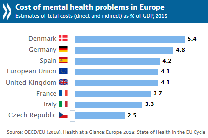 mental health problems costing europe heavily oecd