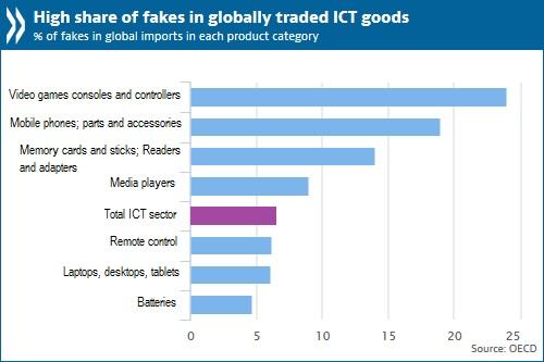 http://www.oecd.org/media/2016-1/ICT-goods-EN.jpg
