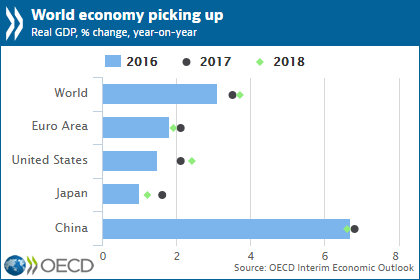 Oecd sees synchronised momentum for global economy but urges the pace of expansion is projected to be faster this year than in 2016 with a further uptick expected in 2018 but strong sustainable and inclusive publicscrutiny Gallery
