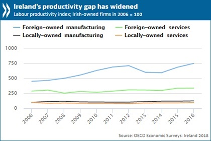 Ireland recovering strongly but weak productivity and Brexit cloud