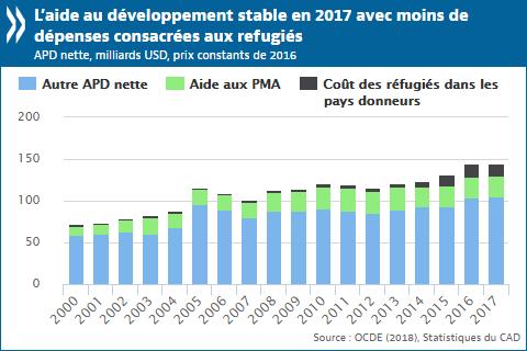 L Aide Au Developpement Reste Stable Et Les Apports Aux Pays Les