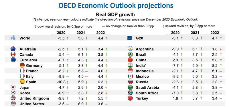 © OECD Economic Outlook Projections - Real GDP growth