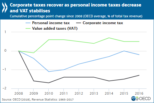 Tax revenues continue increasing as the tax mix shifts further towards  corporate and consumption taxes - OECD