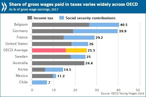 Workers in OECD countries pay one quarter of wages in taxes
