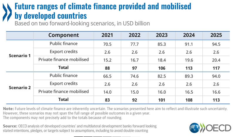 © OECD Table: Future ranges of climate finance provided and mobilised by developed countries