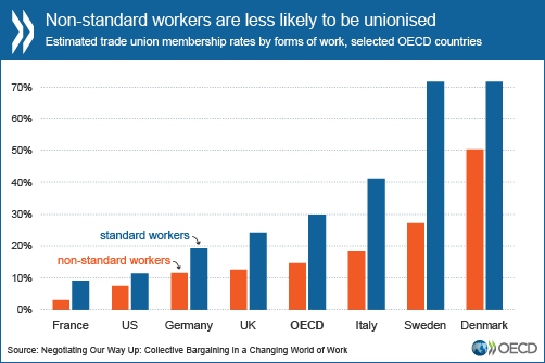 Non-standard workers are less likely to be unionised.