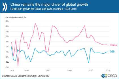 China needs further reforms to make growth sustainable