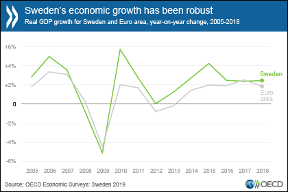 Structural reform in a fragile demand environment