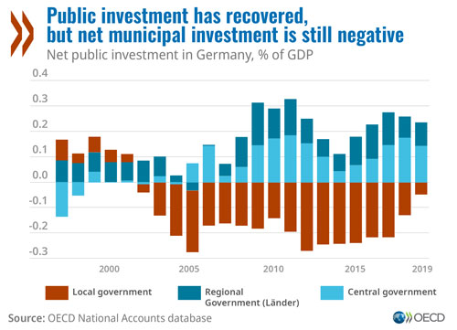 © OECD Economic Survey of Germany 2020 - Public investment has recovered, but net municipal investment is still negative (chart)