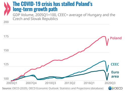 © OECD Economic Surveys: Poland 2020 - Graph: The COVID-19 crisis has stalled Poland's long-term growth path