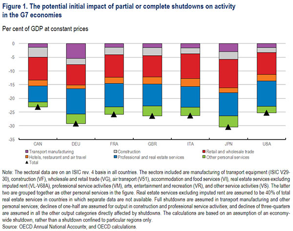 © OECD – Figure 1. The potential initial impact of partial or complete shutdowns on activity in the G7 economies