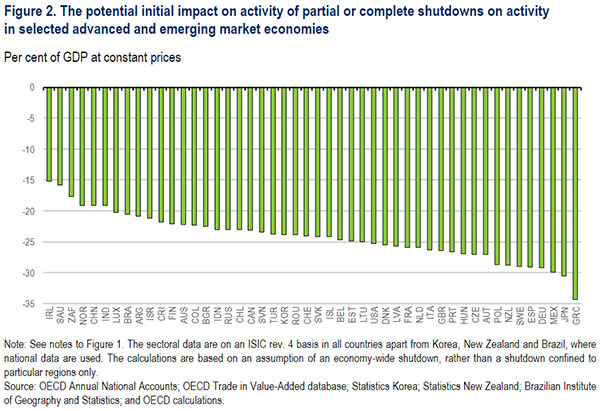 © OECD – Figure 2. The potential initial impact on activity of partial or complete shutdowns on activity in selected advanced and emerging market economies