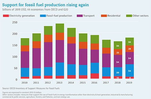 © OECD - Support for fossil fuel production rising again