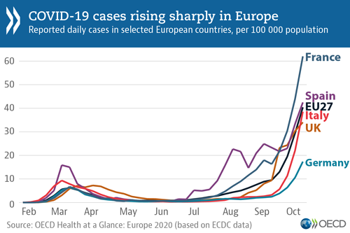 © OECD - Graph: COVID-19 cases rising sharply in Europe