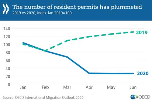 © OECD International Migration Outlook - Graph: The number of resident permits has plummeted - Download the data