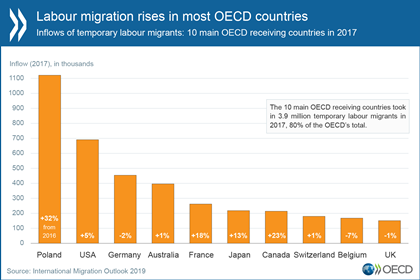 © Graph illustrating the OECD 2019 International Migration Outlook 2019