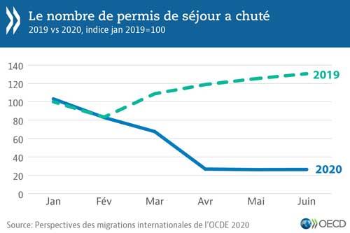 © Perspectives des migrations internationales de l'OCDE - Graphique : Le nombre de permis de séjour a chuté - Télécharger les données