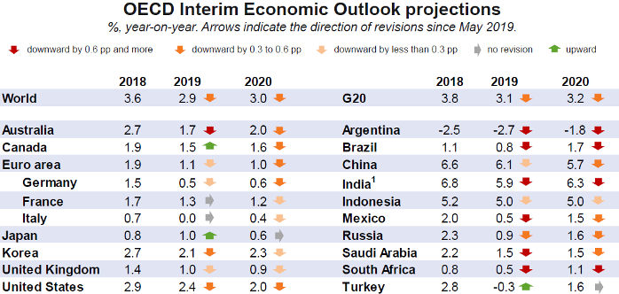 © OECD Interim Economic Outlook 2019 projections