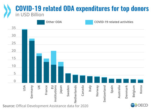 © OECD - COVID-19 related ODA expenditures for top donors (graph)