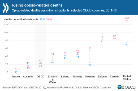 Urgent action needed to address growing opioid crisis - OECD