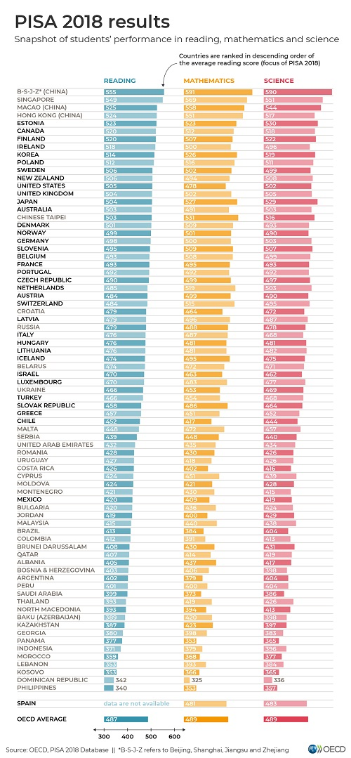 PISA 2018 results. Click graphic to view full size.