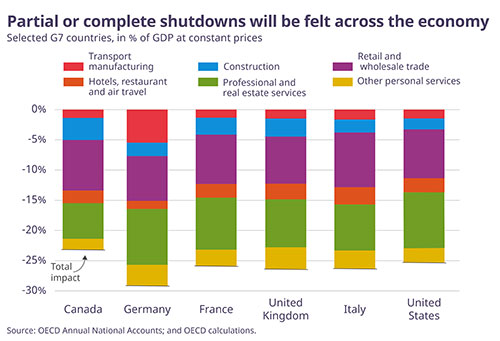 © OECD graph - Partial or complete shutdowns will be felt across the economy
