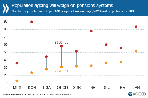 Number of people over 65 per 100 people of working age, 2020 and projections for 2060.