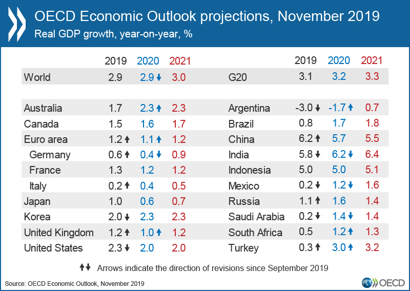 OECD Economic Outlook, November 2019. Click table to view full size.