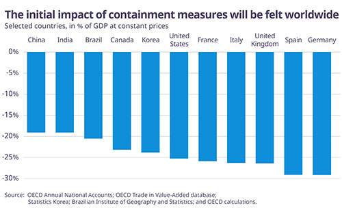 © OECD graph - The initial impact of containment measures will be felt worldwide