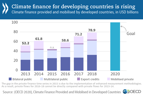 © OECD - Climate finance for developing countries is rising (chart)