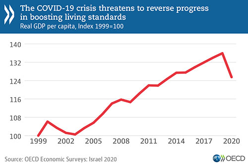 © OECD Economic Surveys: Israel 2020 - The COVID-19 crisis threatens to reverse progress in boosting living standards (graph)
