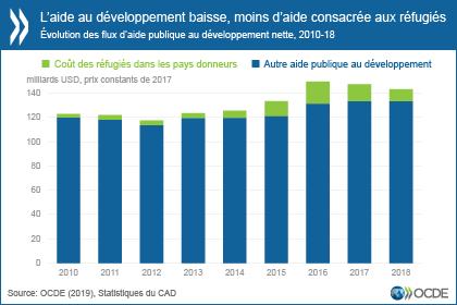 Repli De L Aide Au Developpement En 2018 En Particulier