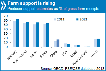 OECD Farm Support