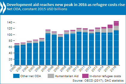 Development Aid Rises Again In But Flows To Poorest Countries - 20 poorest countries in the world